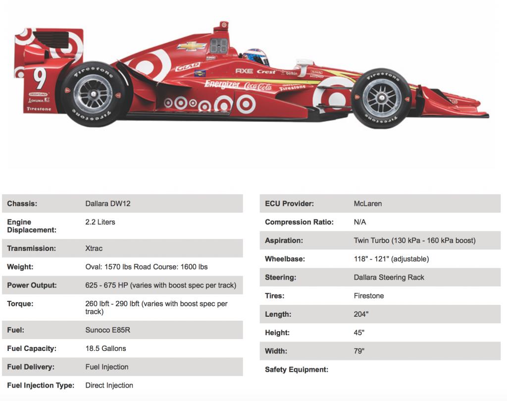 Ganassi IndyCar - data